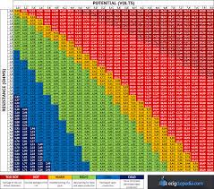 Vaping Wattage Chart Ecigclopedia