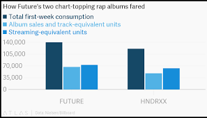 How Futures Two Chart Topping Rap Albums Fared
