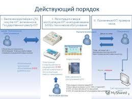 Презентация на тему Новый порядок применения контрольно кассовой  Новый порядок применения контрольно кассовой техники 2 2 Действующий