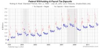Federal Tax Withholding Chart Federal Withholding Taxes