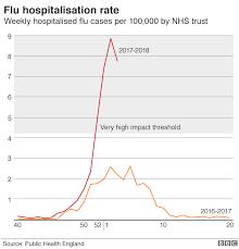 Winter Flu Outbreak Is Peaking Say Health Experts Bbc News