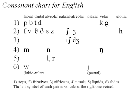The international phonetic alphabet is the premier descriptive instrument of linguistics, which is and statistically the latin alphabet is easily the most used in the world, so basing the ipa on that reduces. Reviews Phonetics And Phonology
