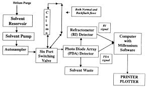 Flow Diagram Of Hplc Separation Technique Download