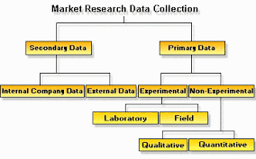 Flow Chart Of Primary And Secondary Data Samuel Watts Unit 3 Research Techniques For The Creative