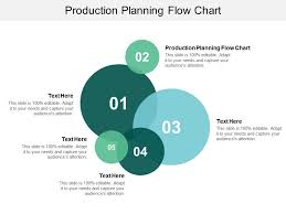 Production Planning Flow Chart Ppt Powerpoint Presentation