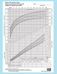 Head Growth Chart 12 Chart For Baby Boys To 36 Months For Head Circumferences
