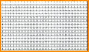 Multiplication Chart Up To 15 Multiplication Chart Up To 100 Printable Best Picture Of