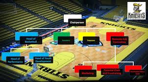 Stirling Knights Basketball Club Organisation Structure