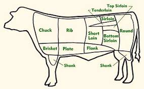 Beef Veal Cuts By Chart