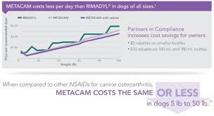 Dog Medication Dosage Chart Metacam Oral Suspension Boehringer Ingelheim Vetmedica