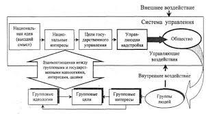 Реферат Государство и общество процессы взаимодействия  Государство и общество процессы взаимодействия