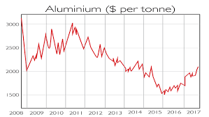Aluminium Price Chart Chart Of The Week Supply Squeeze Boosts Aluminium Moneyweek