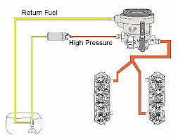 7 3 powerstroke fuel system diagram 7 3 image similiar 7 3 powerstroke fuel line diagram keywords on 7 3 powerstroke fuel system diagram