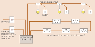 home wiring diagram wiring diagram residential wiring diagrams and schematics how to learn about domestic wiring and circuits made easy for household wiring diagram uk to home wiring diagram