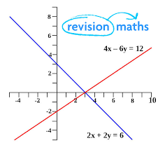 solving simultaneous linear equations using straight line graphs