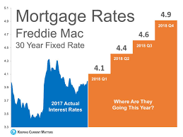Mortgage Interest Rates Are Expected To Increase Throughout 2018