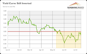 Historical Yield Curve Chart History Of Yield Curve Inversions And Gold Kitco News