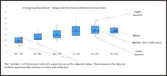 How To Make A Box Plot On Excel Free Box Plot Template Create A Box