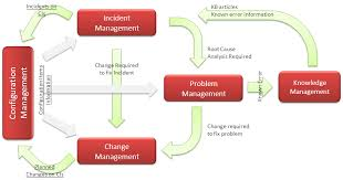itil process relationship between itil processes 1 not just itsm