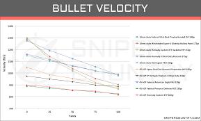 10mm Vs 45 Acp Cartridge Comparison Sniper Country