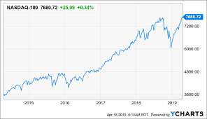 Nasdaq Historical Chart Andres Cardenal Blog Nasdaq 100 At All Time Highs Time To