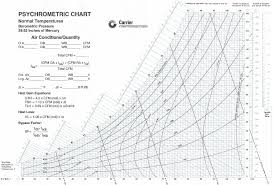 Psychrometric Chart Download Psychrometric Chart Carrier Energy Models Com