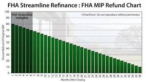 Mortgage Insurance Mortgage Insurance Refund Chart