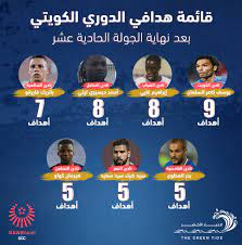 قائمة هدافي الدوري الكويتي بعد نهاية الجولة الحادية عشرة - التيار الاخضر