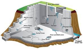 basement drainage design. Perfect Basement Local Basement Waterproofing Scarborough In Drainage Design S