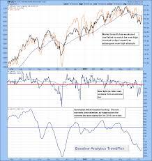 Key Divergence Underscores Waning Momentum Bob Palmerton