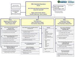 Environmental Management Organizational Chart