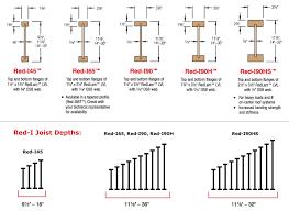 Actual Floor Joist Sizing Chart Tji Floor Joist Span Chart