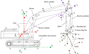 Hydraulic Cylinder Linkage Design Comprehensive Theoretical Digging Performance Analysis For