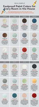 Sherwin Williams Color Palette Foolproof Paint Color For Every Room In The House Wool Skein By
