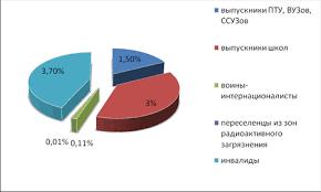 Курсовая работа Причины и уровень безработицы в Республике  Рисунок 2 Состав безработных по уровню образования на 1 июля 2009 года