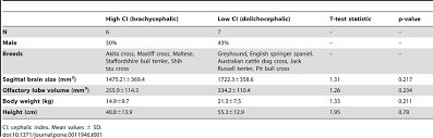 Characteristics Of Dogs In This Study By Cephalic Index