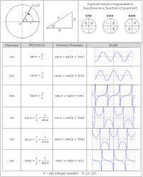 trig functions chart trigonometric equations center