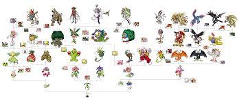 76 Comprehensive Digimon Monsters Evolution Chart