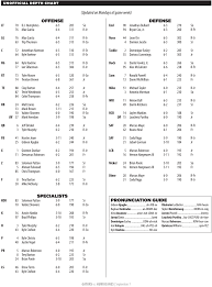 Florida Depth Chart Florida Gators Updated Depth Chart Gatorcountry Com