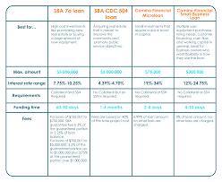 Loan Comparison Chart Sba Loans Vs Camino Financial Business Loans Camino Financial