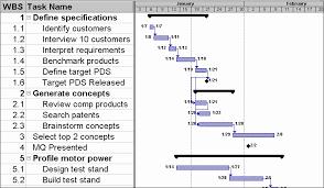 Gantt Chart Pronunciation Clean Contoh Gantt Chart Sederhana Gantt Chart For Online