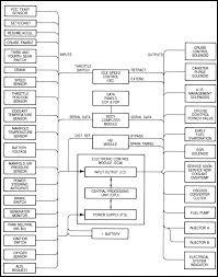 1987 bayliner volvo penta wiring diagram diagrams schematics and capri