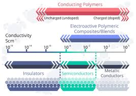 Engineering Plastics Chart Electrically Conductive Polymers And Their Promise For