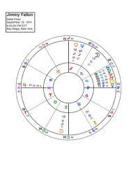 The Wonderful 8th House Scorpio Moon Of Jimmy Fallon Happy