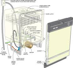 wiring diagram for bosch dishwasher the wiring diagram bosch dishwasher plumbing diagram nodasystech wiring diagram