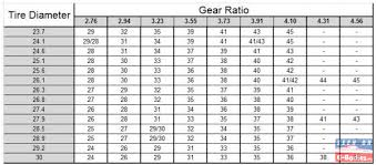 Dana 60 Gear Ratio Selection Question In Engine