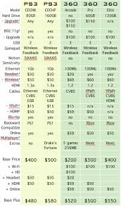 Ps3 Versions Chart Price War Xbox 360 Vs Playstation 3 Fight Pcworld