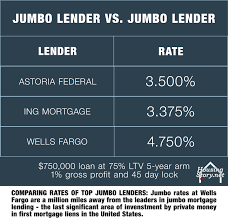 Comparing Mortgage Lenders Business Insider