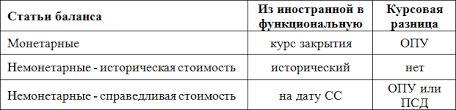 Курсовые разницы пример расчета и проводки МСФО ias  svod1