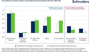 How Diversified Is Your Portfolio Asset Management
